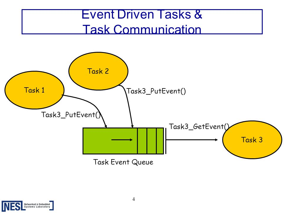 15 Compared to tinyOS  Notion of well-defined tasks  Inter-task communication through the use of message queue  More elaborate scheduling scheme where task has context  Easier to debug Minimum use of macros Standard C language => JTAG friendly!