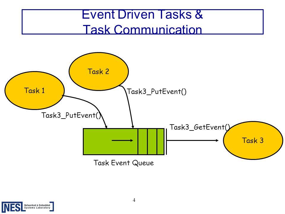 4 Event Driven Tasks & Task Communication Task 3 Task 1 Task 2 Task Event Queue Task3_PutEvent() Task3_GetEvent()