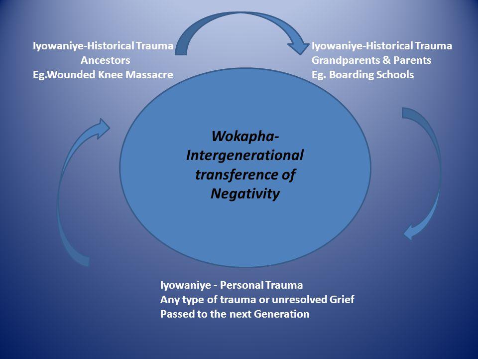 Wokapha- Intergenerational transference of Negativity Iyowaniye-Historical Trauma Ancestors Eg.Wounded Knee Massacre Iyowaniye-Historical Trauma Grand