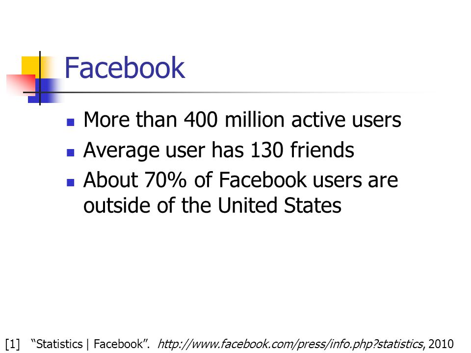 "Facebook More than 400 million active users Average user has 130 friends About 70% of Facebook users are outside of the United States [1] ""Statistics"