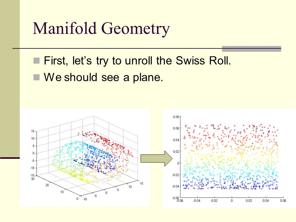 Manifold Geometry First, let's try to unroll the Swiss Roll. We should see a plane.