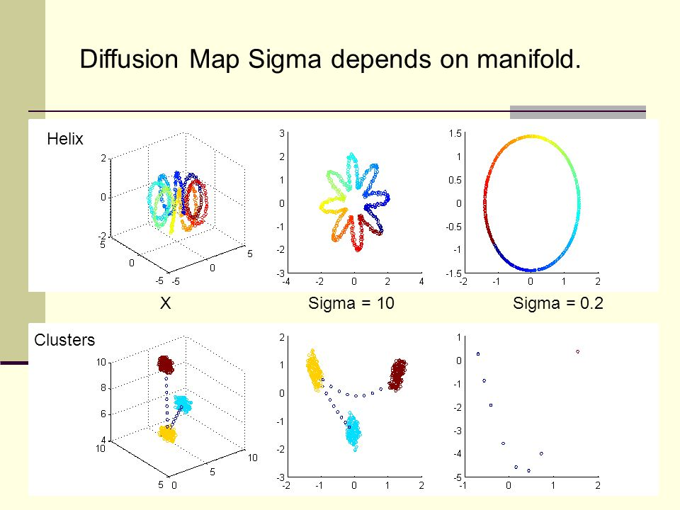 X Sigma = 10 Sigma = 0.2 Diffusion Map Sigma depends on manifold. Helix Clusters