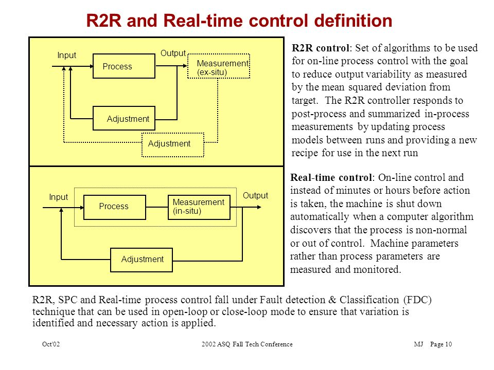 MJOct 022002 ASQ Fall Tech ConferencePage 9 Techniques used to apply compensation Disturbance Output Manipulated Variable +-+- Process Feedforward Controller +-+- Feedback Controller Process Output Manipulated Variable +-+- +-+- Disturbance Feedback control: Very commonly used.
