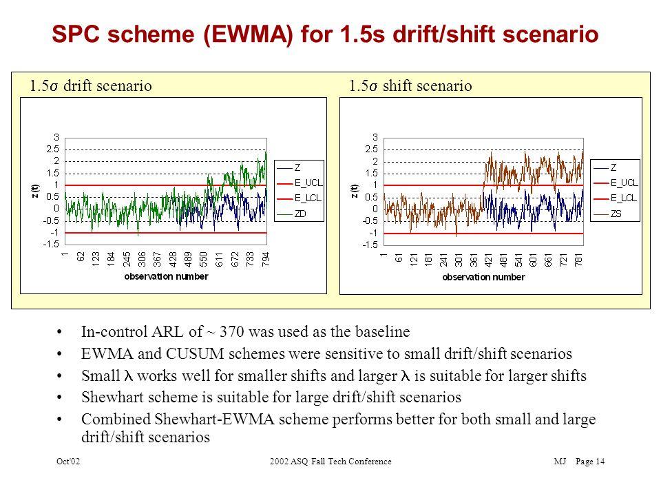 MJOct 022002 ASQ Fall Tech ConferencePage 13 SPC and EPC techniques for drift/shift scenarios Normal random variates [iid(0,1)] was generated (min.