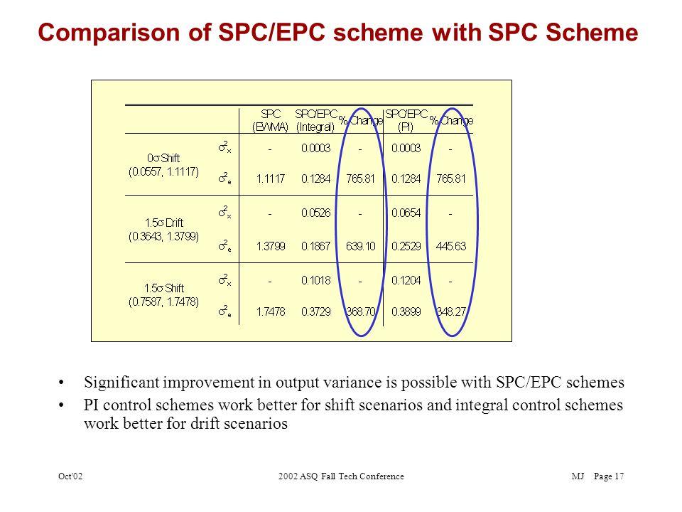 MJOct 022002 ASQ Fall Tech ConferencePage 16 EPC and SPC/EPC schemes for drift/shift scenario EPC SPC/EPC 1.5  drift scenario EPC SPC/EPC 1.5  shift scenario