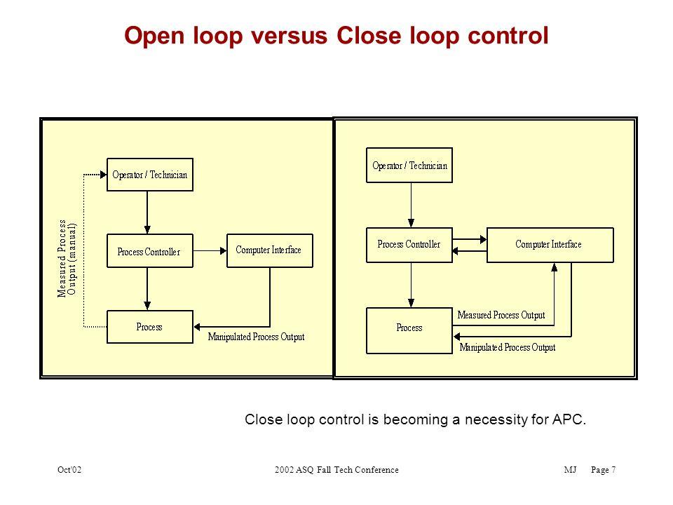 MJOct 022002 ASQ Fall Tech ConferencePage 6 Difference between SPC & EPC SPC + EPC = APC Source: Messina, PhD dissertation