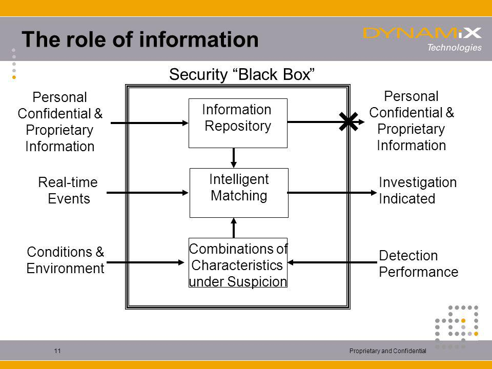 Proprietary and Confidential11 The role of information Personal Confidential & Proprietary Information Security Black Box Investigation Indicated Information Repository Intelligent Matching Combinations of Characteristics under Suspicion Real-time Events Conditions & Environment Personal Confidential & Proprietary Information Detection Performance