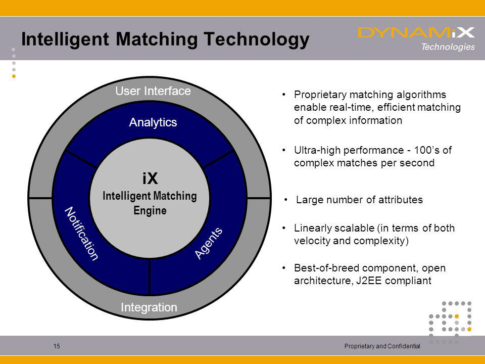 Proprietary and Confidential15 Intelligent Matching Technology User Interface Integration Analytics Notification Agents Best-of-breed component, open architecture, J2EE compliant Proprietary matching algorithms enable real-time, efficient matching of complex information Ultra-high performance - 100's of complex matches per second Linearly scalable (in terms of both velocity and complexity) Large number of attributes iX Intelligent Matching Engine