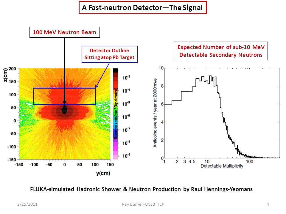 A Fast-neutron Detector—The Signal 100 MeV Neutron Beam Detector Outline Sitting atop Pb Target Expected Number of sub-10 MeV Detectable Secondary Neutrons FLUKA-simulated Hadronic Shower & Neutron Production by Raul Hennings-Yeomans 2/25/20114Ray Bunker-UCSB HEP
