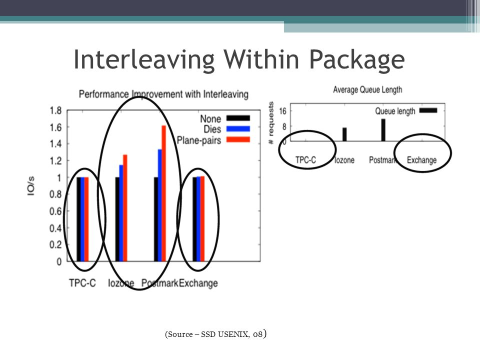 Interleaving Within Package (Source – SSD USENIX, 08 ) 