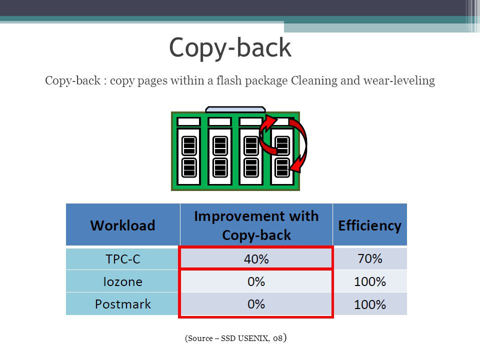 Copy‐back Copy ‐ back : copy pages within a flash package Cleaning and wear ‐ leveling (Source – SSD USENIX, 08 ) 