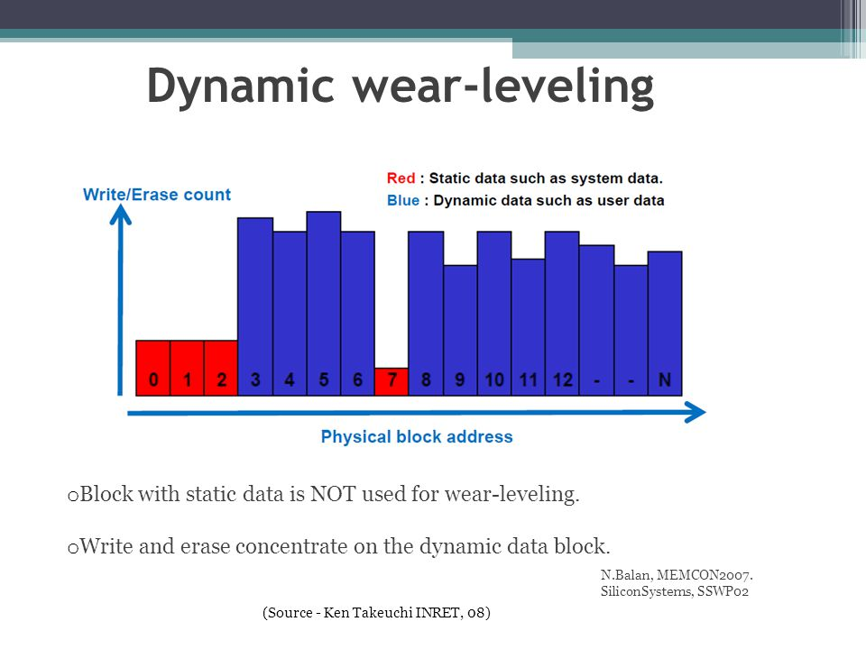 Dynamic wear-leveling o Block with static data is NOT used for wear-leveling. o Write and erase concentrate on the dynamic data block. N.Balan, MEMCON
