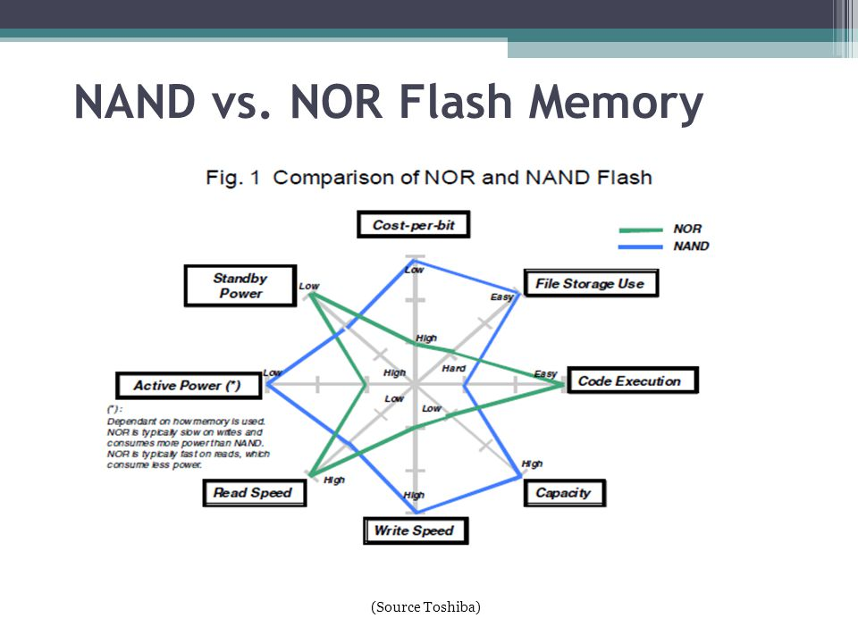 NAND vs. NOR Flash Memory (Source Toshiba) 