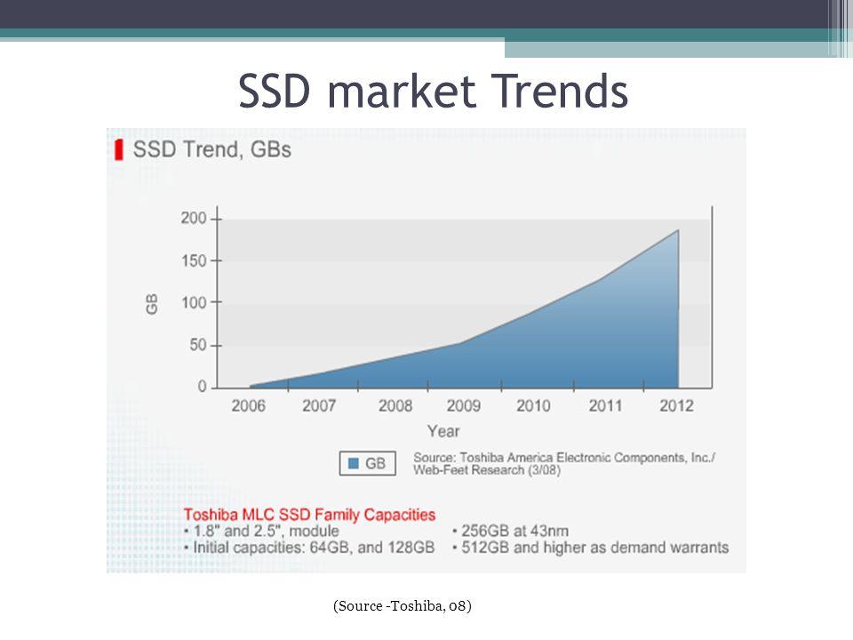 SSD market Trends (Source -Toshiba, 08) 