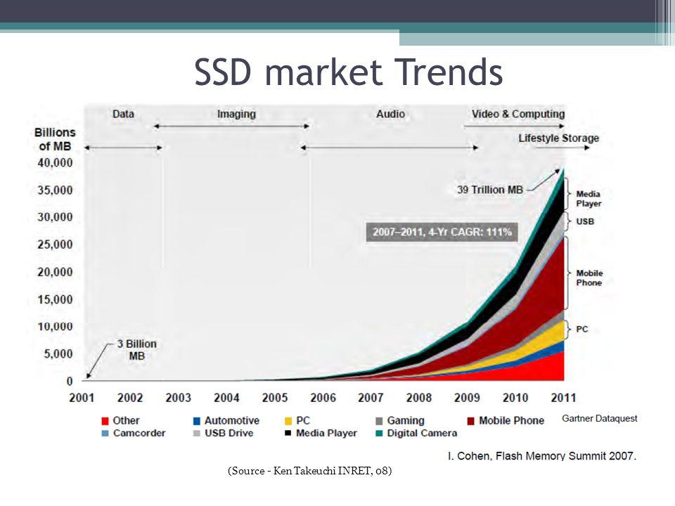 SSD market Trends (Source - Ken Takeuchi INRET, 08) 