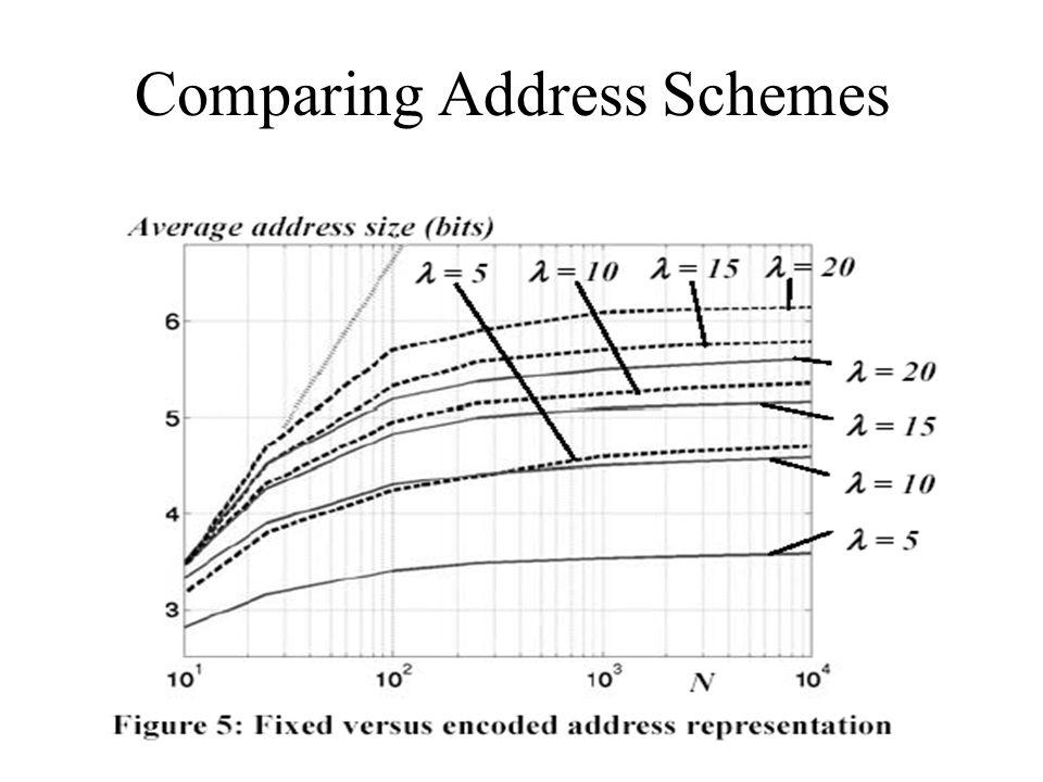 Comparing Address Schemes