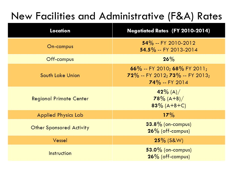 New Facilities and Administrative (F&A) Rates LocationNegotiated Rates (FY 2010-2014) On-campus 54% -- FY 2010-2012 54.5% -- FY 2013-2014 Off-campus26% South Lake Union 66% -- FY 2010; 68% FY 2011; 72% -- FY 2012; 73% -- FY 2013; 74% -- FY 2014 Regional Primate Center 42% (A)/ 78% (A+B)/ 83% (A+B+C) Applied Physics Lab17% Other Sponsored Activity 33.8% (on-campus) 26% (off-campus) Vessel25% (S&W) Instruction 53.0% (on-campus) 26% (off-campus)