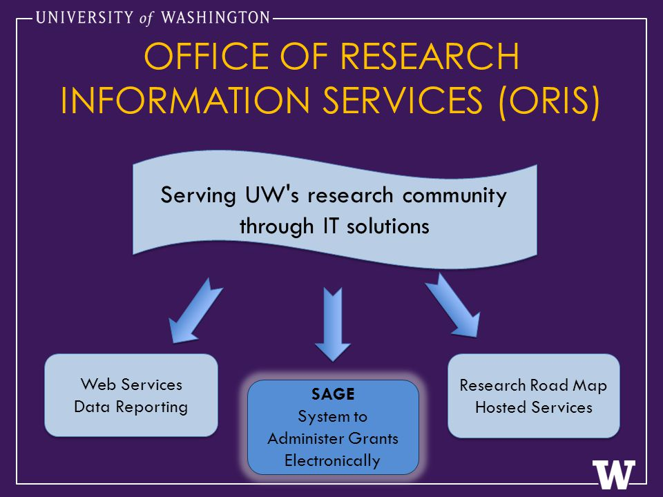 SAGE System to Administer Grants Electronically Research Road Map Hosted Services Research Road Map Hosted Services Web Services Data Reporting Web Services Data Reporting Serving UW s research community through IT solutions OFFICE OF RESEARCH INFORMATION SERVICES (ORIS)