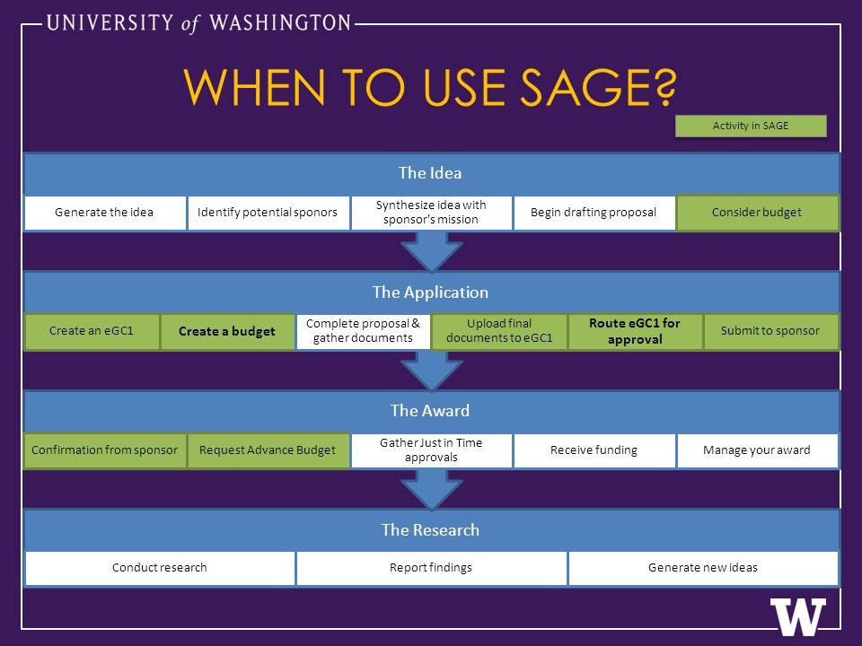 WHEN TO USE SAGE.