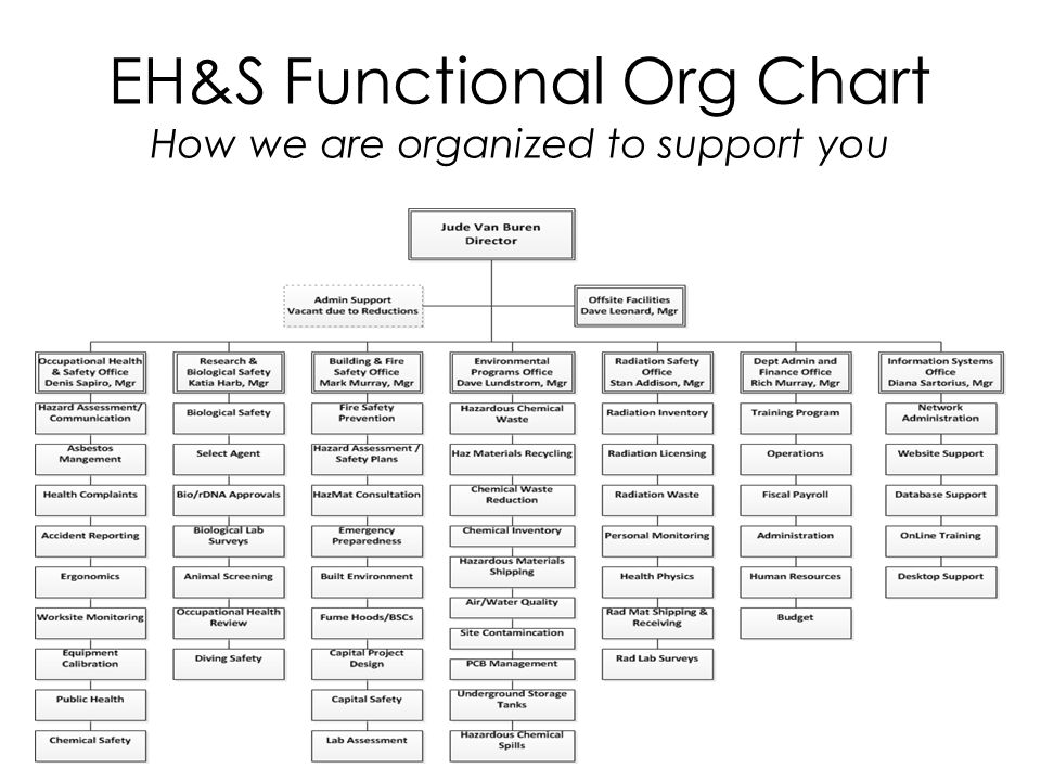 EH&S Functional Org Chart How we are organized to support you