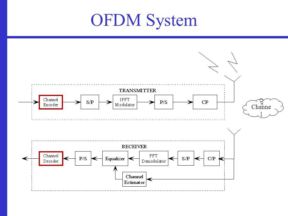 OFDM System Channe l