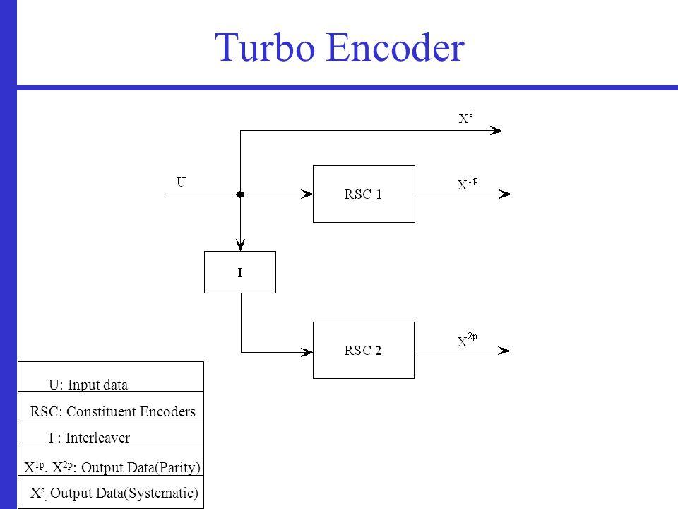 Turbo Encoder U: Input data RSC: Constituent Encoders I : Interleaver X 1p, X 2p : Output Data(Parity) X s : Output Data(Systematic)