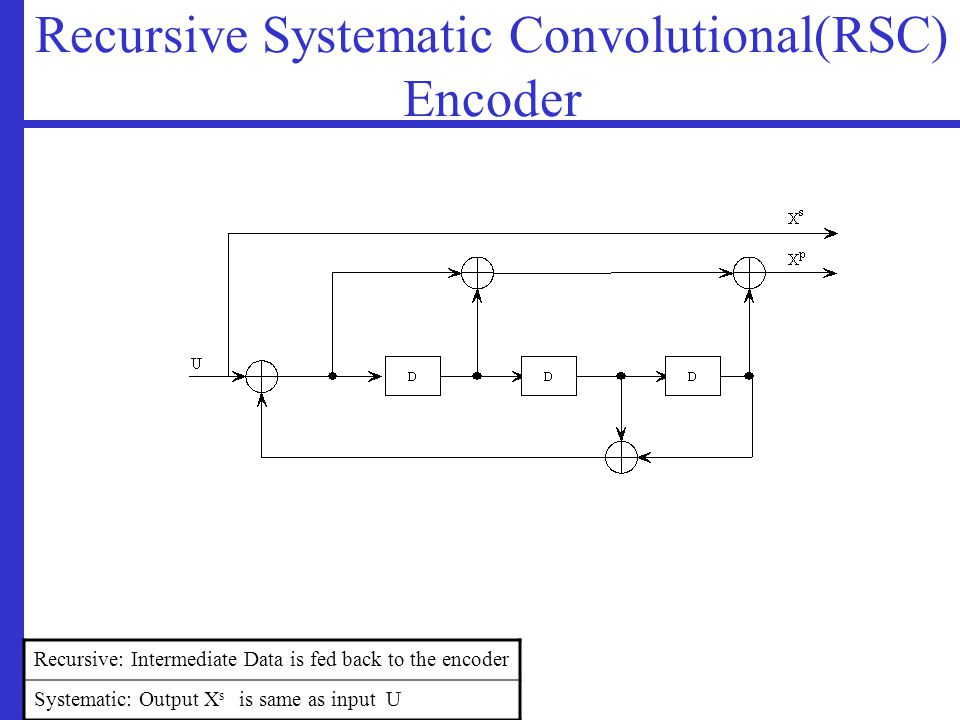 Recursive Systematic Convolutional(RSC) Encoder Recursive: Intermediate Data is fed back to the encoder Systematic: Output X s is same as input U