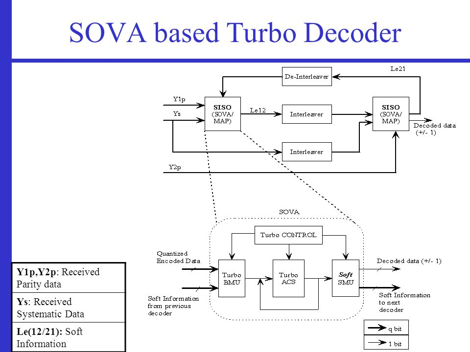 SOVA based Turbo Decoder Y1p,Y2p: Received Parity data Ys: Received Systematic Data Le(12/21): Soft Information
