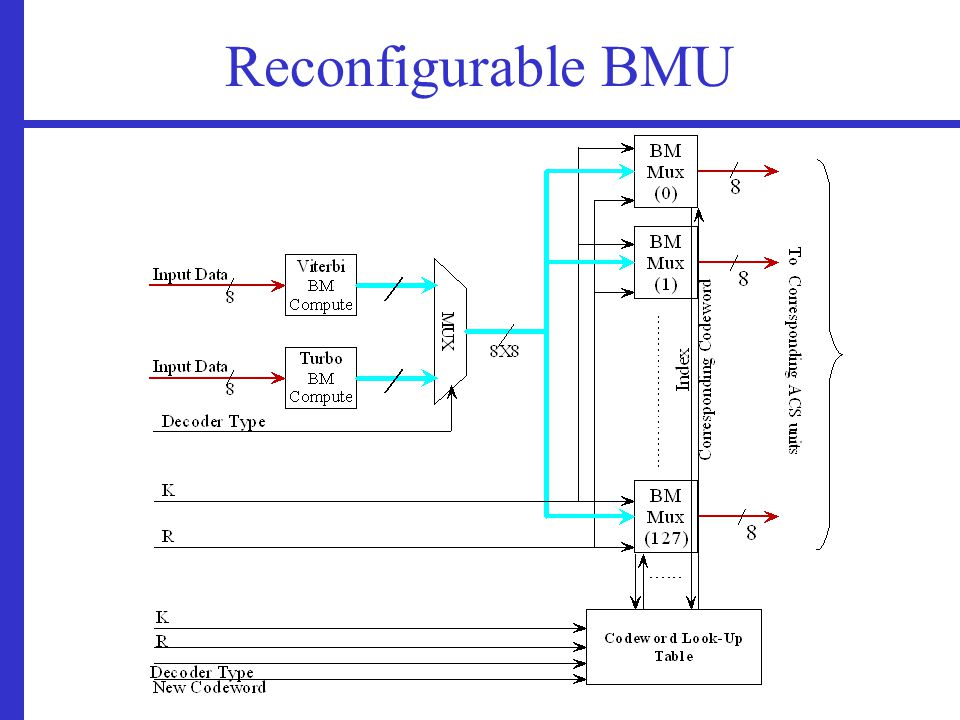 Reconfigurable BMU