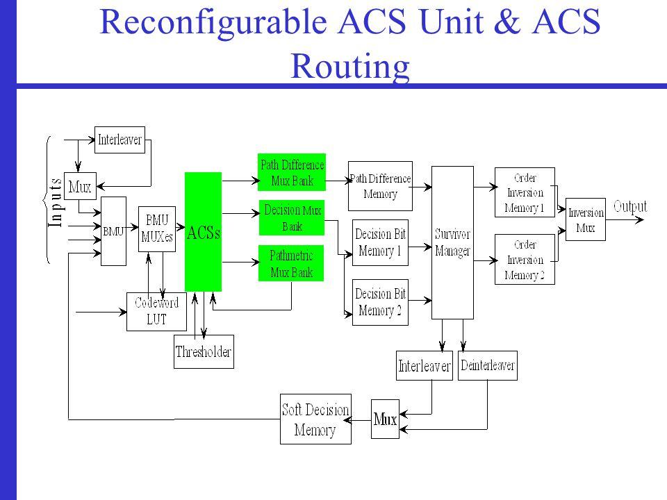 Reconfigurable ACS Unit & ACS Routing