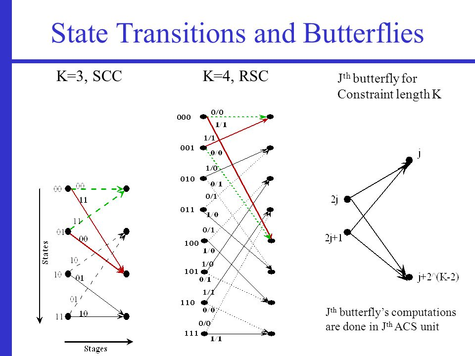 State Transitions and Butterflies K=3, SCCK=4, RSC J th butterfly for Constraint length K J th butterfly's computations are done in J th ACS unit