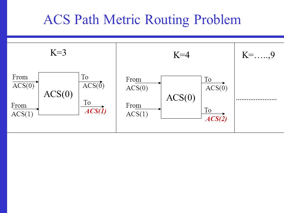 ACS Path Metric Routing Problem ACS(0) To ACS(0) To ACS(1) ACS(0) From ACS(0) From ACS(1) From ACS(0) From ACS(1) To ACS(0) To ACS(2) K=3 K=4K=…..,9