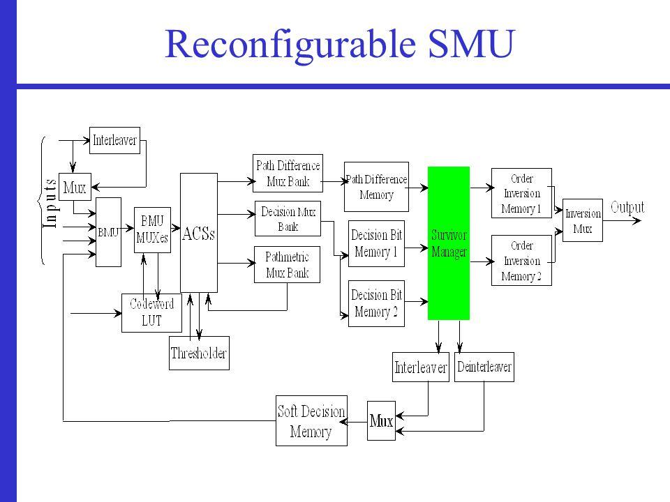 Reconfigurable SMU