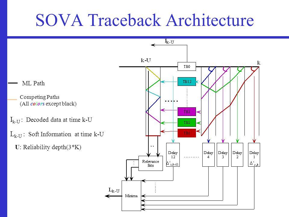 SOVA Traceback Architecture ML Path Competing Paths (All colors except black) I k-U : Decoded data at time k-U L k-U : Soft Information at time k-U U: Reliability depth(3*K)