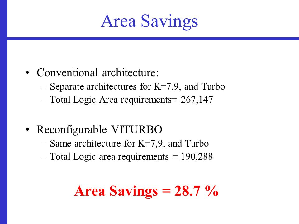 Area Savings Conventional architecture: –Separate architectures for K=7,9, and Turbo –Total Logic Area requirements= 267,147 Reconfigurable VITURBO –Same architecture for K=7,9, and Turbo –Total Logic area requirements = 190,288 Area Savings = 28.7 %