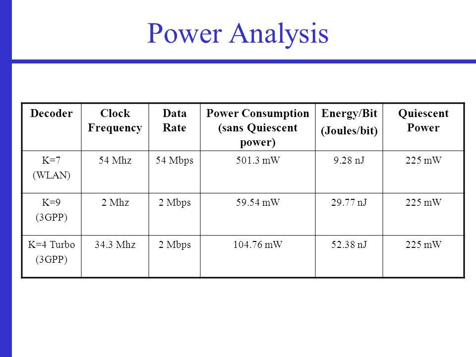 Power Analysis DecoderClock Frequency Data Rate Power Consumption (sans Quiescent power) Energy/Bit (Joules/bit) Quiescent Power K=7 (WLAN) 54 Mhz54 Mbps501.3 mW9.28 nJ225 mW K=9 (3GPP) 2 Mhz2 Mbps59.54 mW29.77 nJ225 mW K=4 Turbo (3GPP) 34.3 Mhz2 Mbps104.76 mW52.38 nJ225 mW
