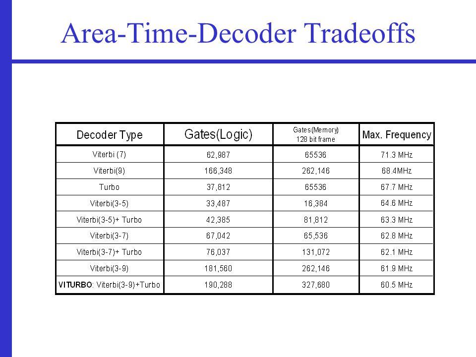 Area-Time-Decoder Tradeoffs