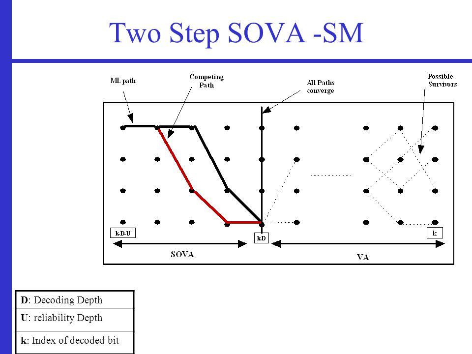 Two Step SOVA -SM D: Decoding Depth U: reliability Depth k: Index of decoded bit
