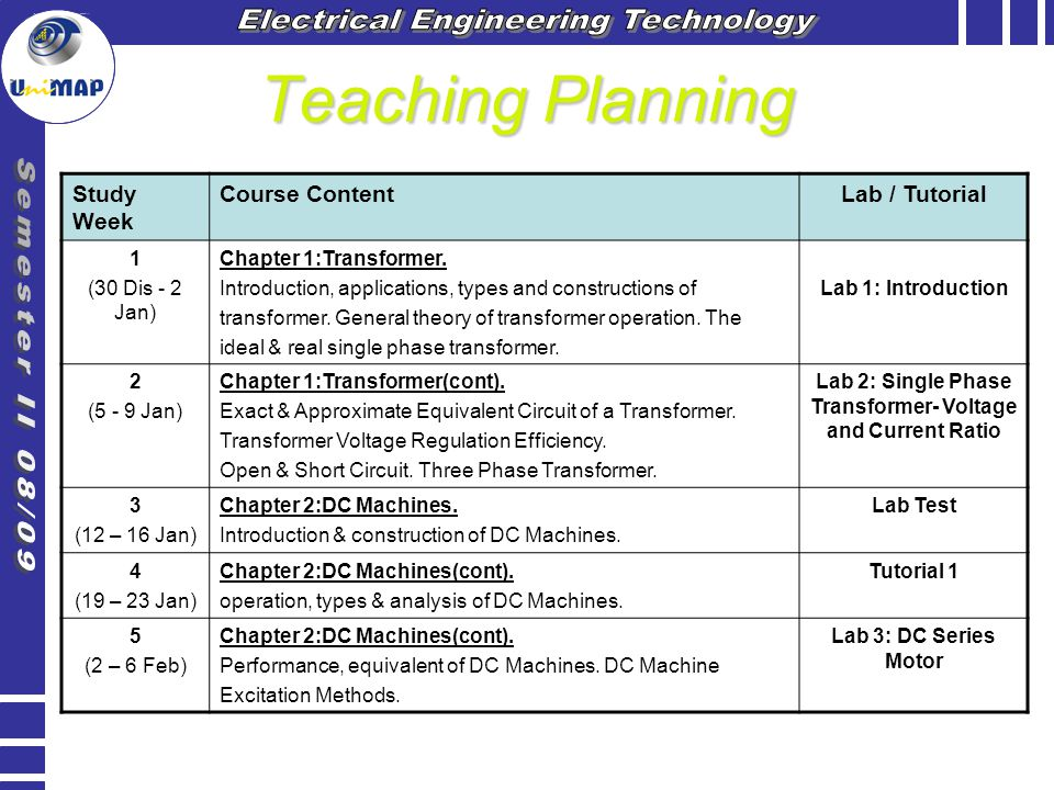 Teaching Planning (cont) Study Week Course ContentLab / Tutorial 6 (9 – 13 Feb) Chapter 3:AC Machines – Induction Motors.