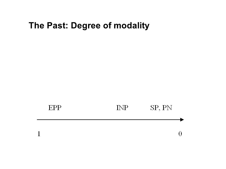 The Past: Degree of modality