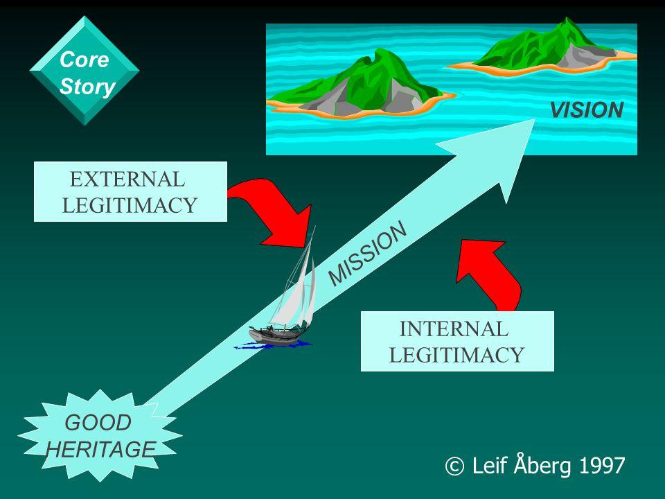 © Leif Åberg 1997 VISION MISSION GOOD HERITAGE INTERNAL LEGITIMACY EXTERNAL LEGITIMACY Core Story