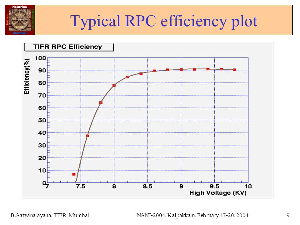 B.Satyanarayana, TIFR, MumbaiNSNI-2004, Kalpakkam, February 17-20, 200419 Typical RPC efficiency plot