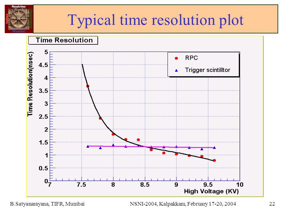 B.Satyanarayana, TIFR, MumbaiNSNI-2004, Kalpakkam, February 17-20, 200422 Typical time resolution plot