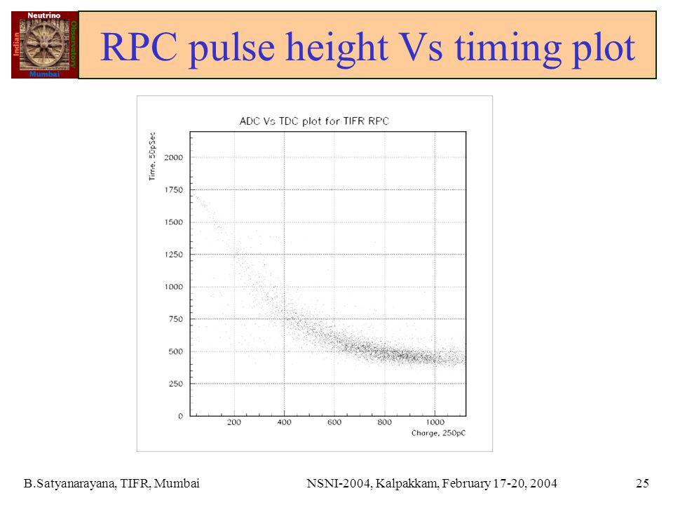 B.Satyanarayana, TIFR, MumbaiNSNI-2004, Kalpakkam, February 17-20, 200425 RPC pulse height Vs timing plot