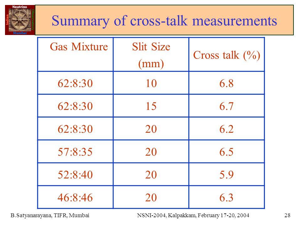 B.Satyanarayana, TIFR, MumbaiNSNI-2004, Kalpakkam, February 17-20, 200428 Summary of cross-talk measurements Gas MixtureSlit Size (mm) Cross talk (%) 62:8:30106.8 62:8:30156.7 62:8:30206.2 57:8:35206.5 52:8:40205.9 46:8:46206.3
