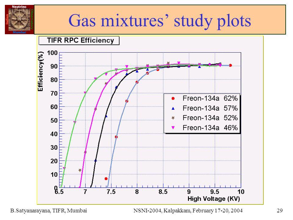 B.Satyanarayana, TIFR, MumbaiNSNI-2004, Kalpakkam, February 17-20, 200429 Gas mixtures' study plots