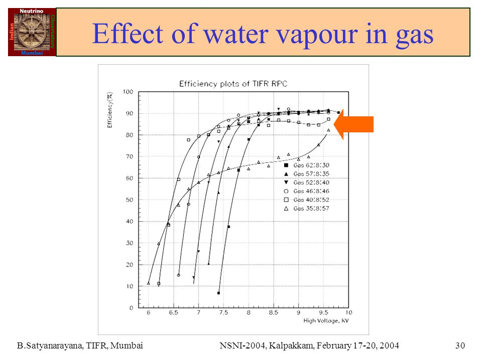 B.Satyanarayana, TIFR, MumbaiNSNI-2004, Kalpakkam, February 17-20, 200430 Effect of water vapour in gas