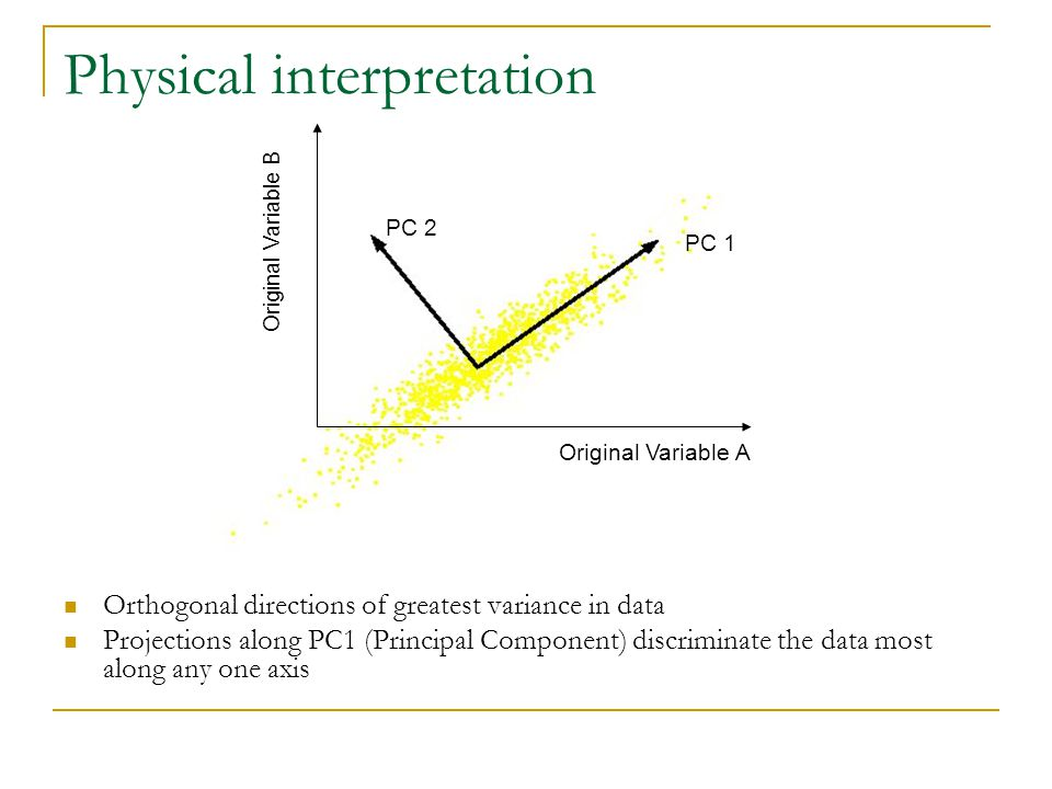 Physical interpretation Orthogonal directions of greatest variance in data Projections along PC1 (Principal Component) discriminate the data most alon