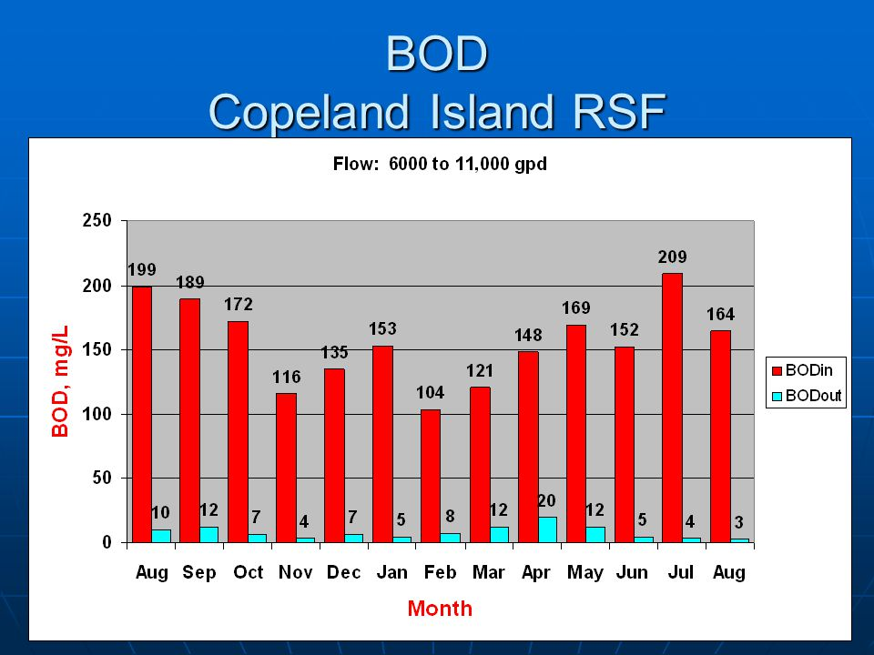 BOD Copeland Island RSF