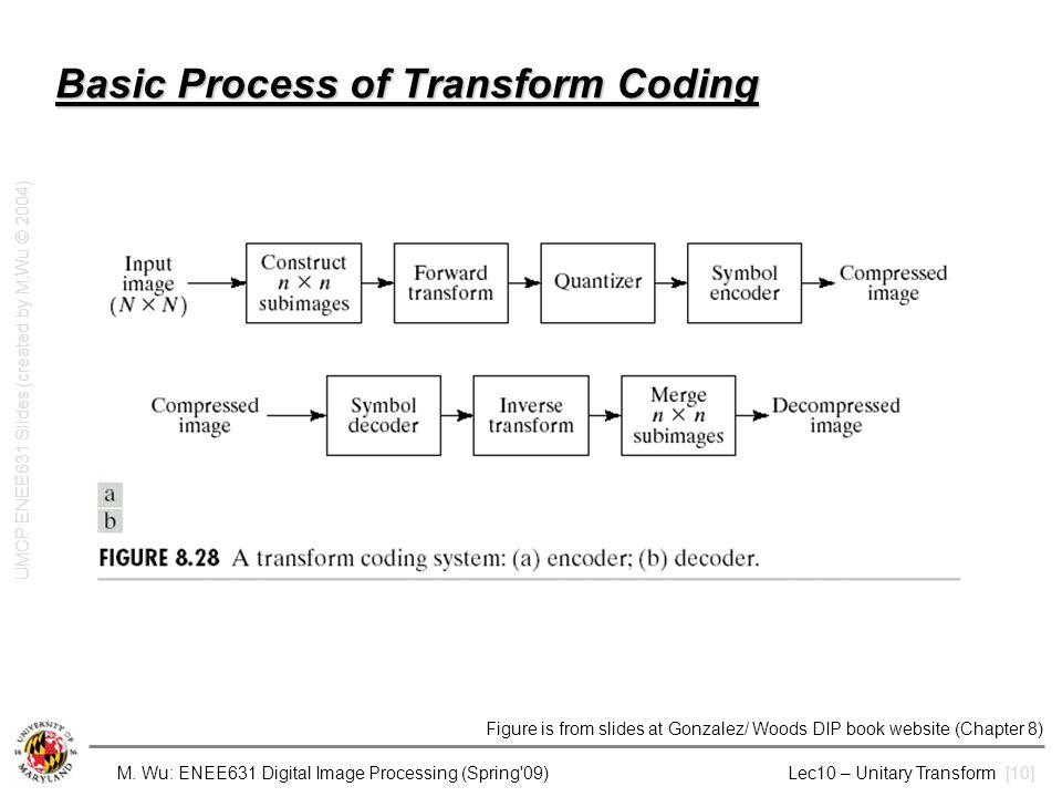M. Wu: ENEE631 Digital Image Processing (Spring'09) Lec10 – Unitary Transform [10] Basic Process of Transform Coding UMCP ENEE631 Slides (created by M